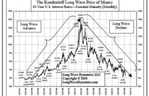 How To Invest Based On Kondratieff Long Term